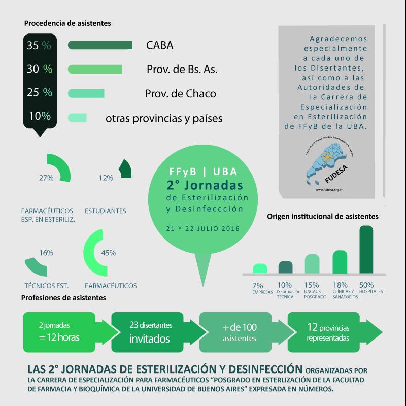 FUDESA-infografía Jornadas Julio